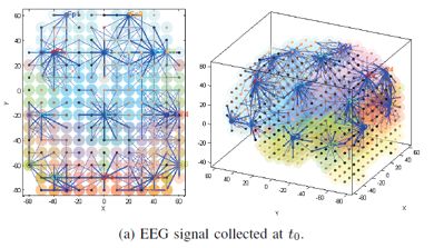 EEG collection t0
