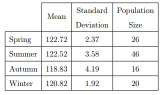 Mean and standard deviation for environmental data within each season